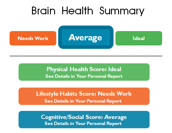 Healthy Brain Test Summary